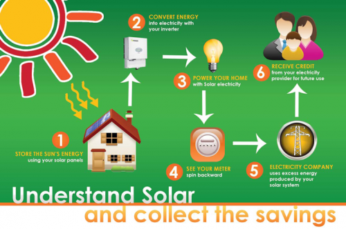 Understand Solar and Collect the Savings